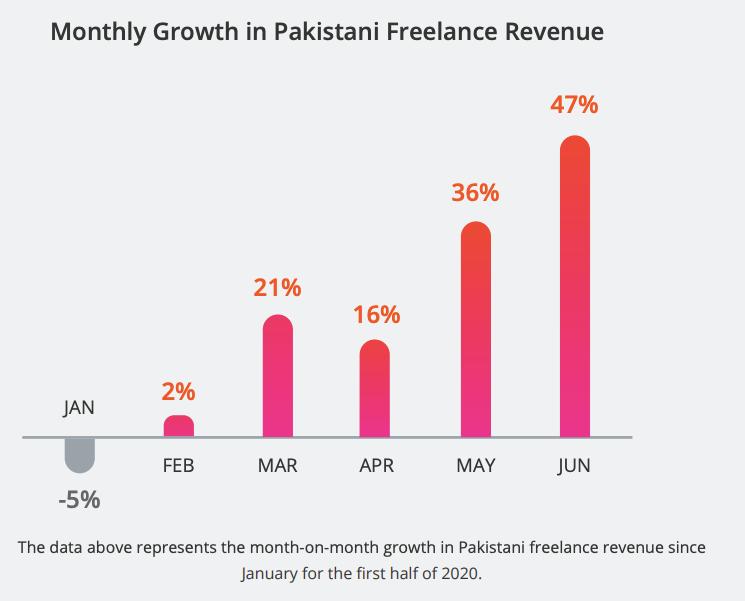 Pakistani Freelancing industry growth